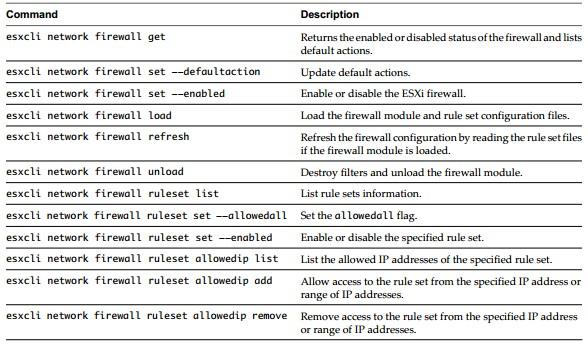 esxcli-firewall-commands