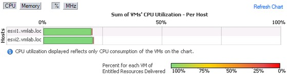cpu-resource-distribution-chart
