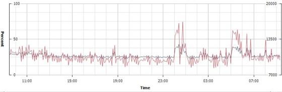 host-cpu-chart