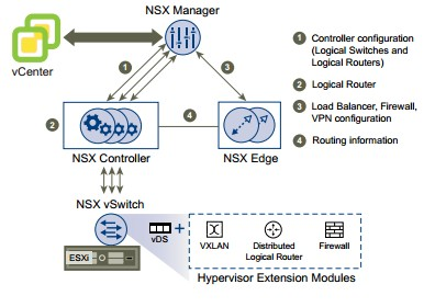 vmware_nsx_components