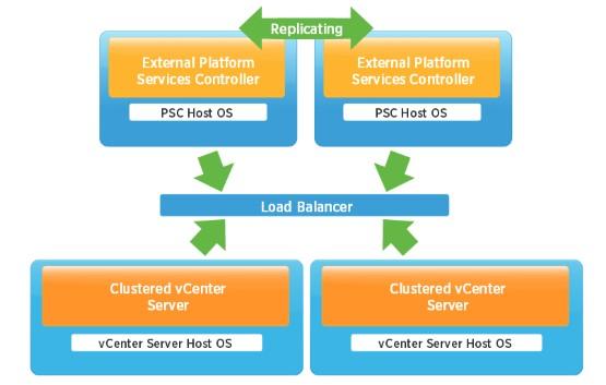 platform-services-controller-ha-topology